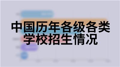 中国历年各级各类学校招生情况