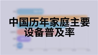 中国历年家庭主要设备普及率
