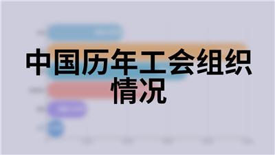中国历年工会组织情况