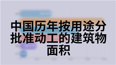 中国历年按用途分批准动工的建筑物面积