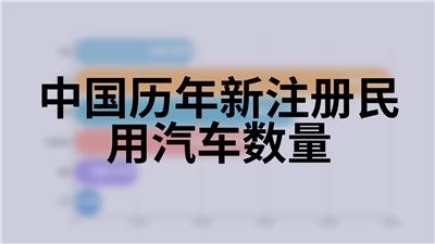 中国历年新注册民用汽车数量