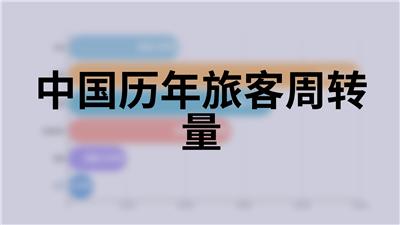 中国历年旅客周转量