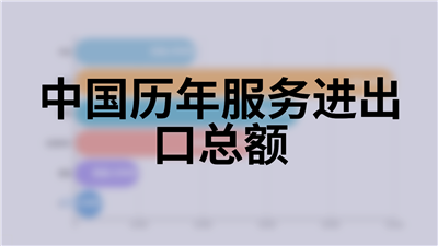中国历年服务进出口总额