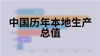 中国历年本地生产总值