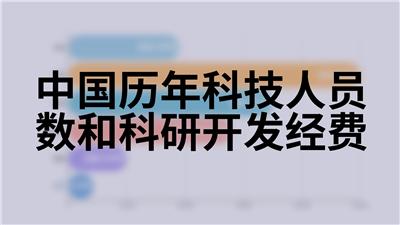 中国历年科技人员数和科研开发经费