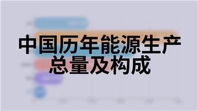 中国历年能源生产总量及构成