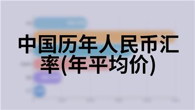 中国历年人民币汇率(年平均价)