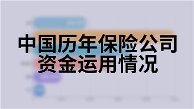 中国历年保险公司资金运用情况