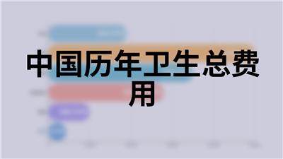 中国历年卫生总费用