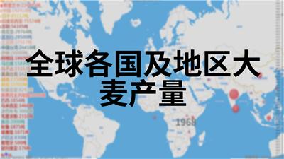 全球各国及地区大麦产量