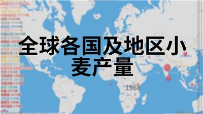 全球各国及地区小麦产量