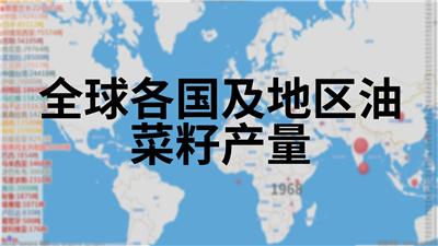 全球各国及地区油菜籽产量