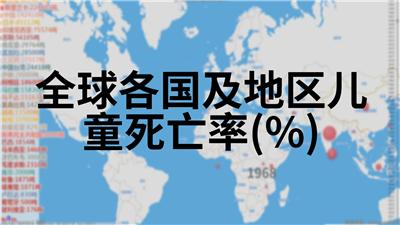 全球各国及地区儿童死亡率(%)