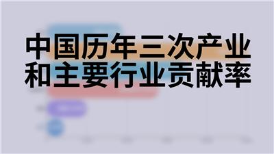 中国历年三次产业和主要行业贡献率
