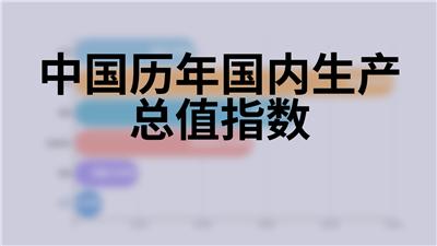中国历年国内生产总值指数