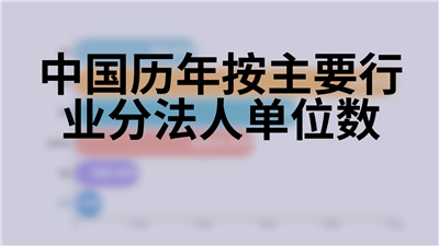 中国历年按主要行业分法人单位数