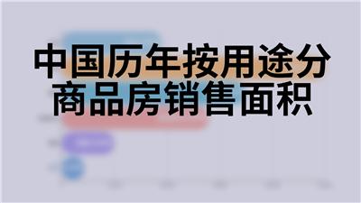 中国历年按用途分商品房销售面积