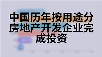 中国历年按用途分房地产开发企业完成投资