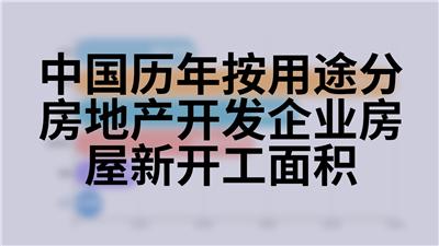 中国历年按用途分房地产开发企业房屋新开工面积