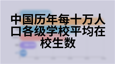 中国历年每十万人口各级学校平均在校生数