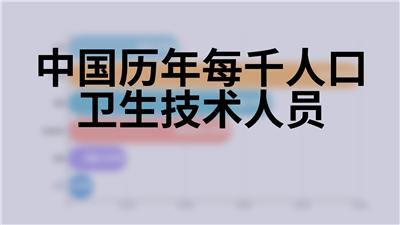 中国历年每千人口卫生技术人员
