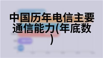 中国历年电信主要通信能力(年底数)