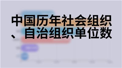 中国历年社会组织、自治组织单位数