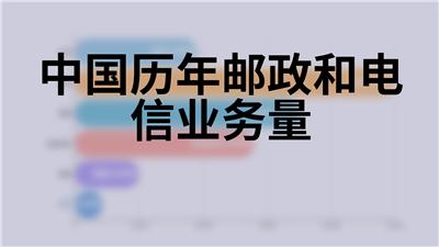 中国历年邮政和电信业务量
