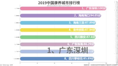 2019中国康养城市排行榜