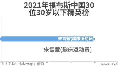 2021年福布斯中国30位30岁以下精英榜