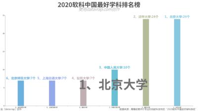 2020软科中国最好学科排名榜