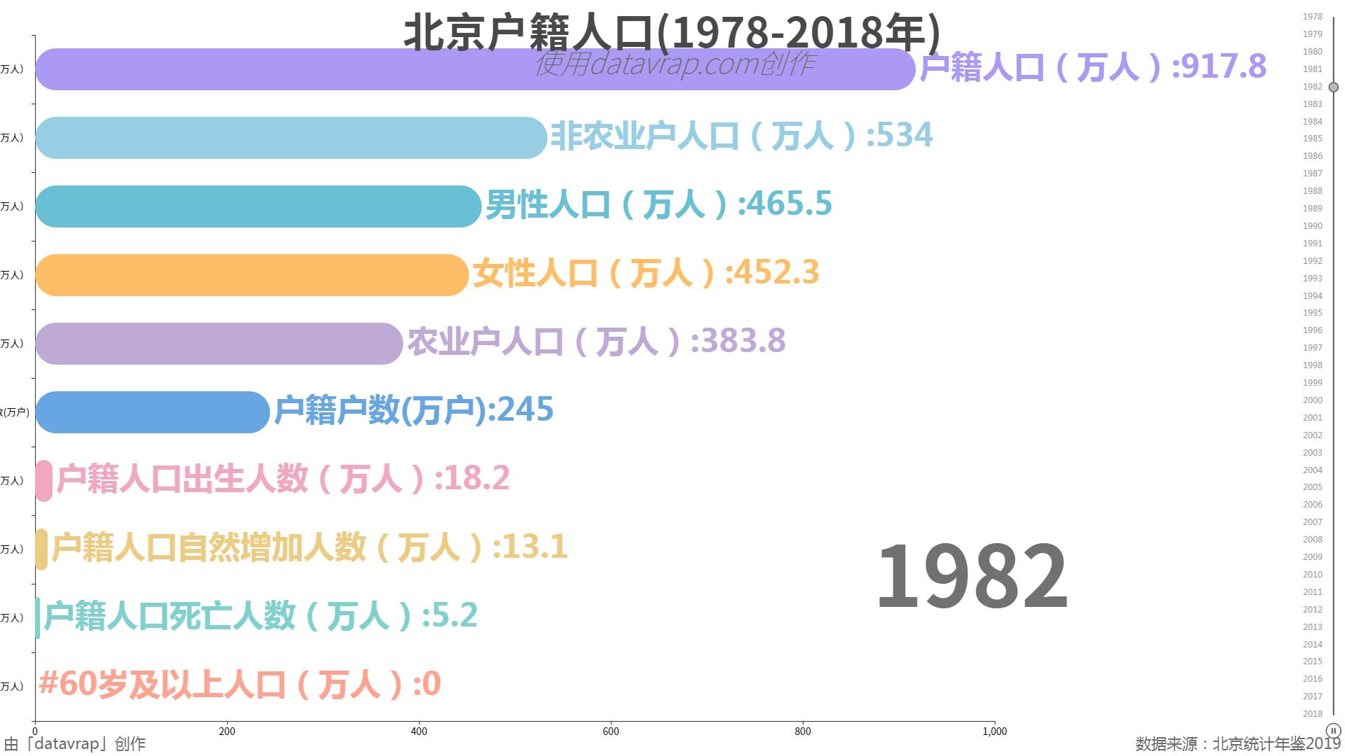 北京户籍人口(1978-2018年)