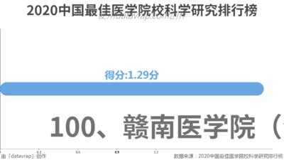 2020中国最佳医学院校科学研究排行榜