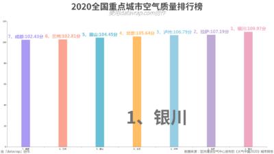2020全国重点城市空气质量排行榜