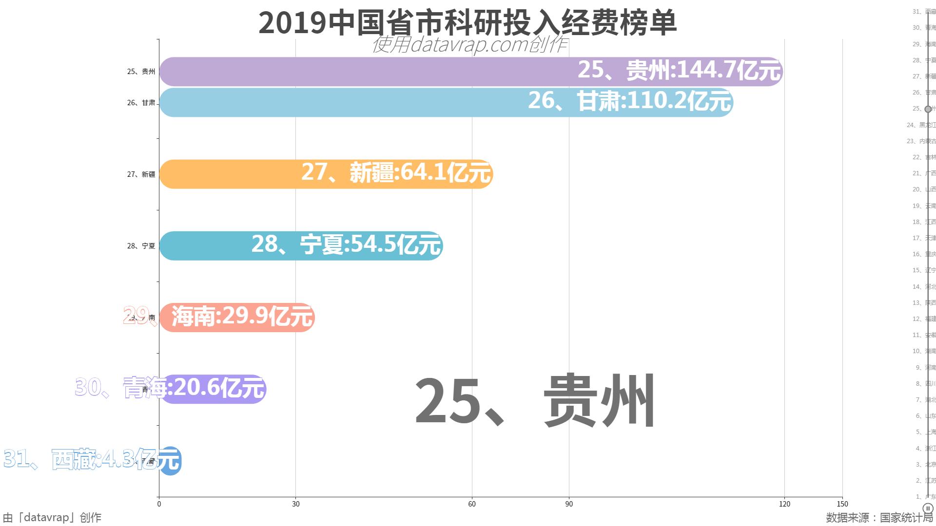 2019中国省市科研投入经费榜单