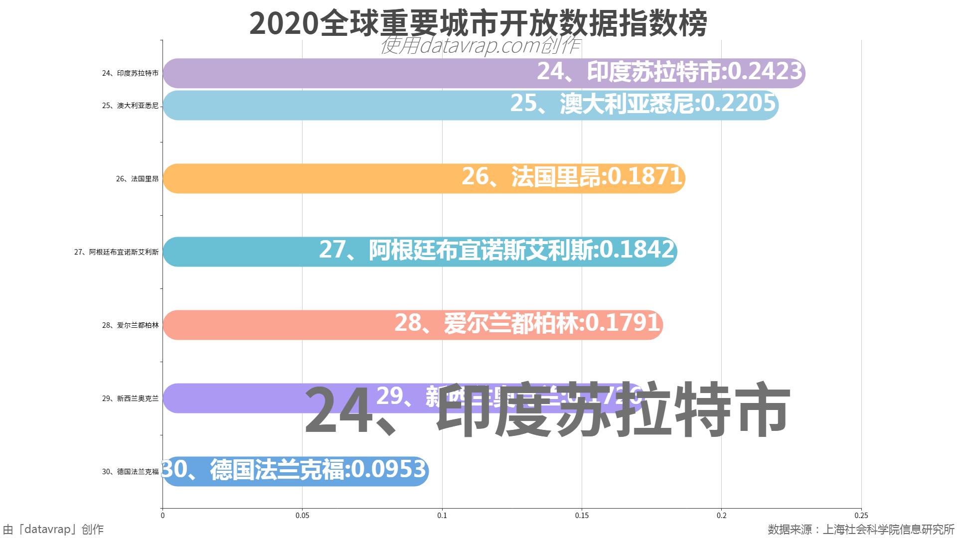2020全球重要城市开放数据指数榜