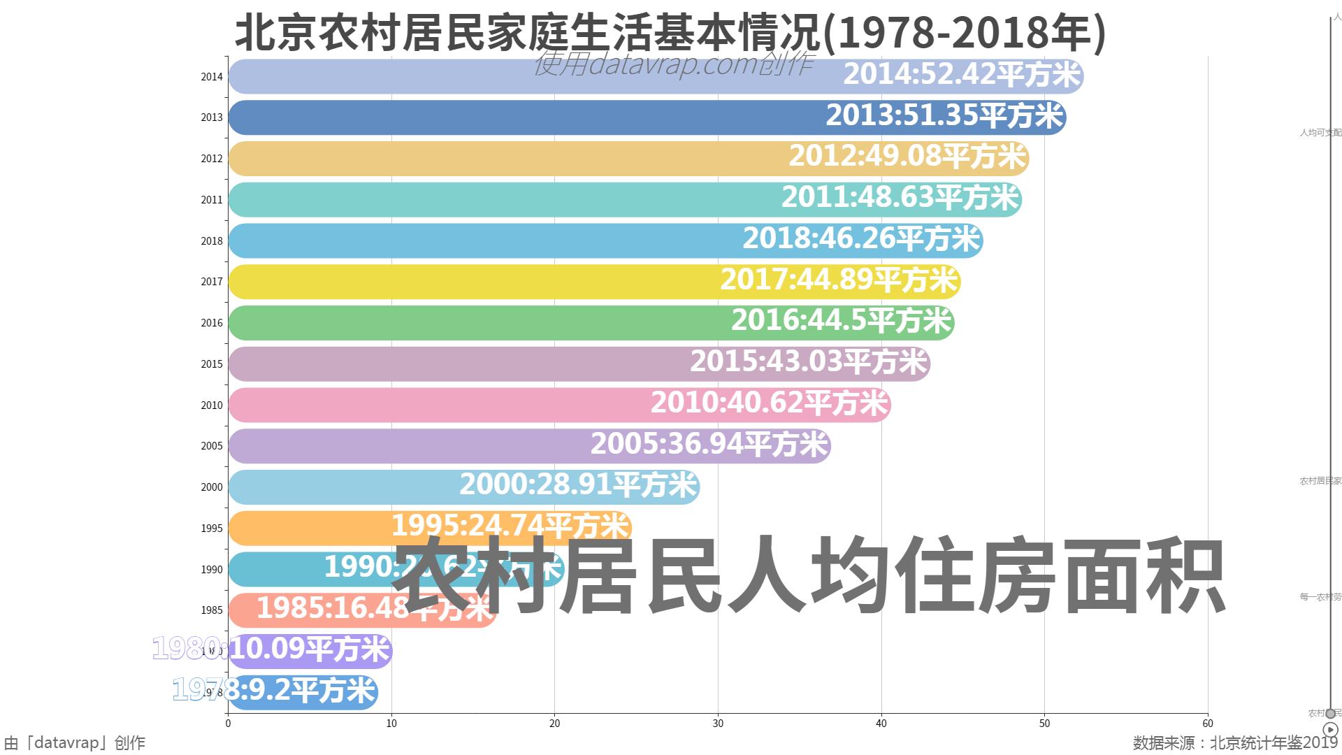 北京农村居民家庭生活基本情况(1978-2018年)