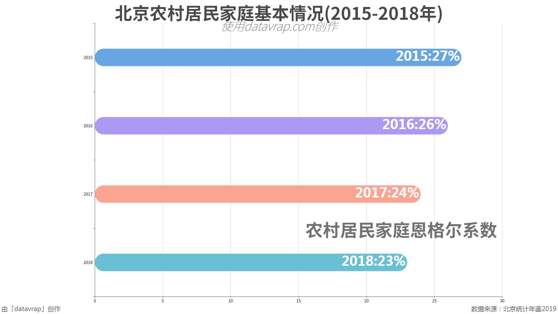 北京农村居民家庭基本情况(2015-2018年)
