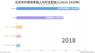 北京农村居民家庭人均可支配收入(2015-2018年)