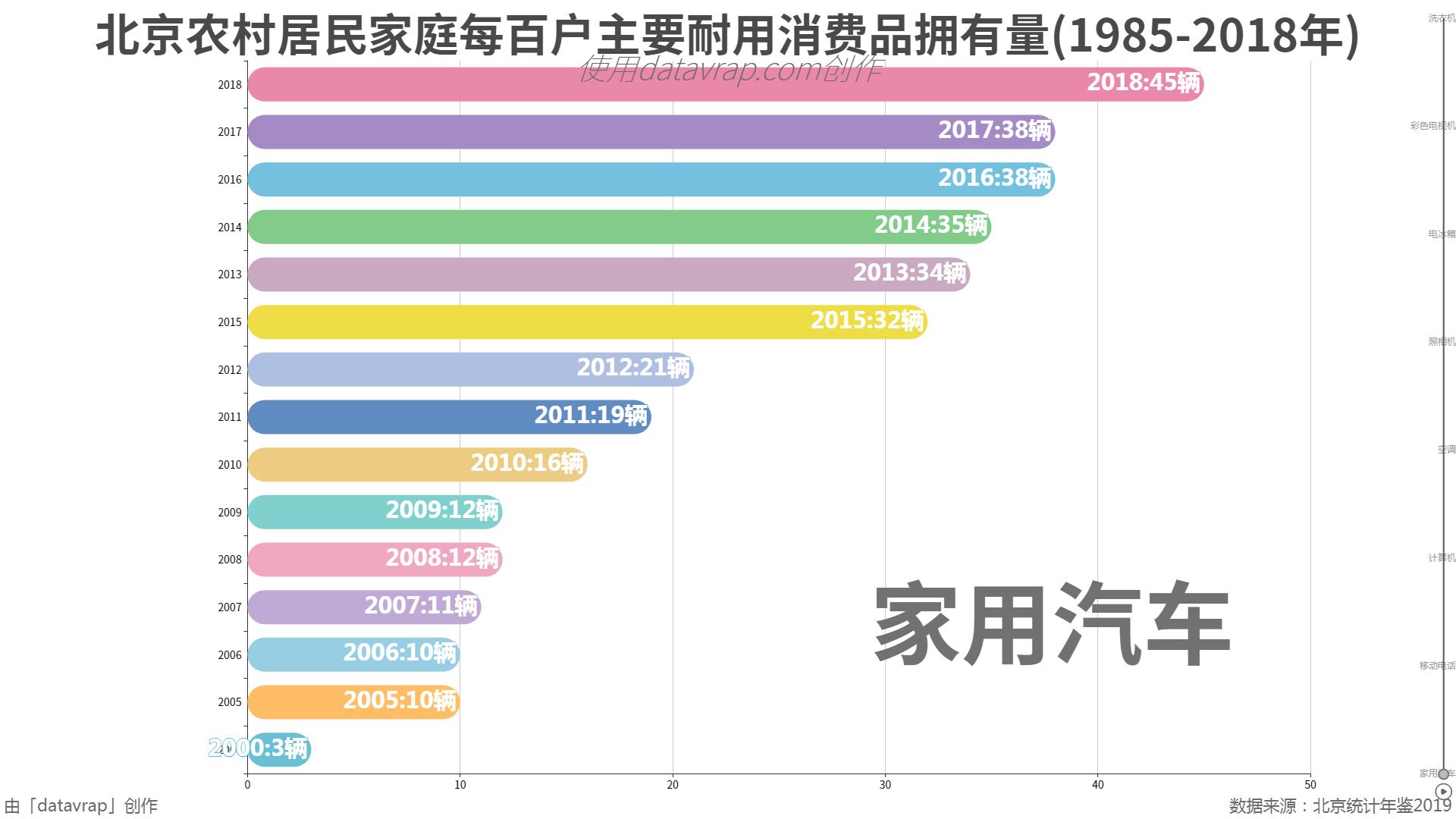 北京农村居民家庭每百户主要耐用消费品拥有量(1985-2018年)