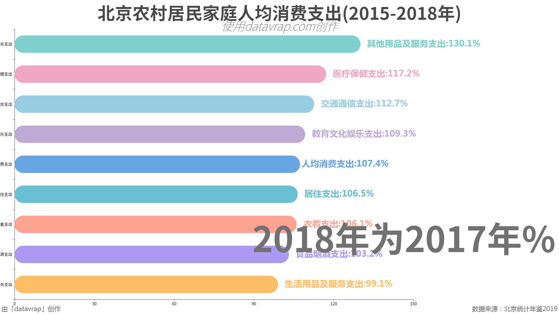 北京农村居民家庭人均消费支出(2015-2018年)