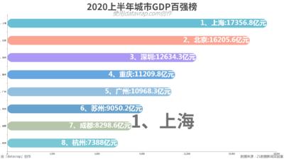 2020上半年城市GDP百强榜