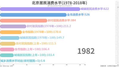 北京居民消费水平(1978-2018年)