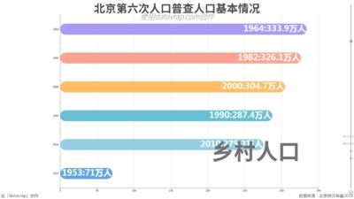 北京第六次人口普查人口基本情况