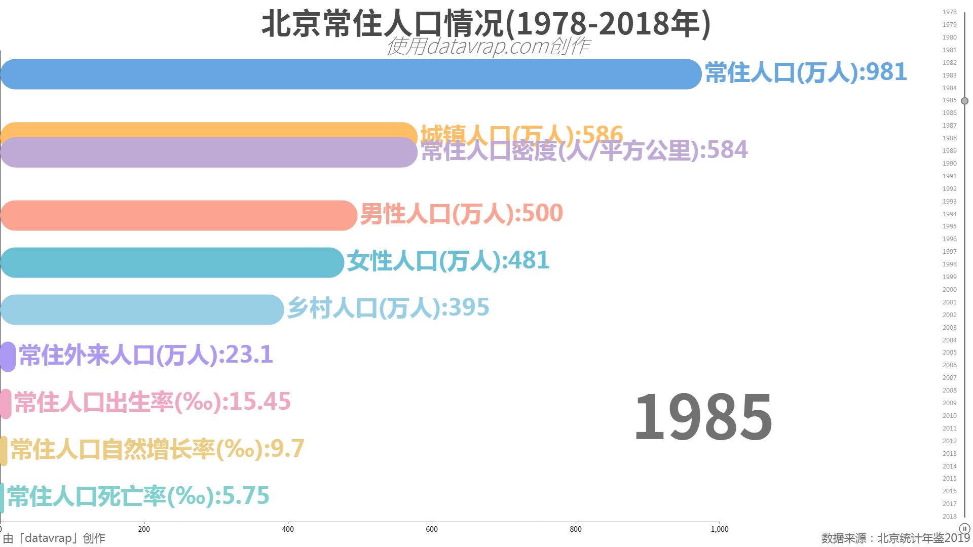 北京常住人口情况(1978-2018年)