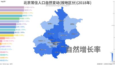 北京常住人口自然变动(按地区分)(2018年)