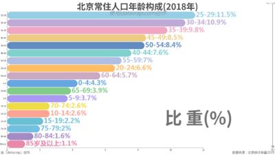 北京常住人口年龄构成(2018年)