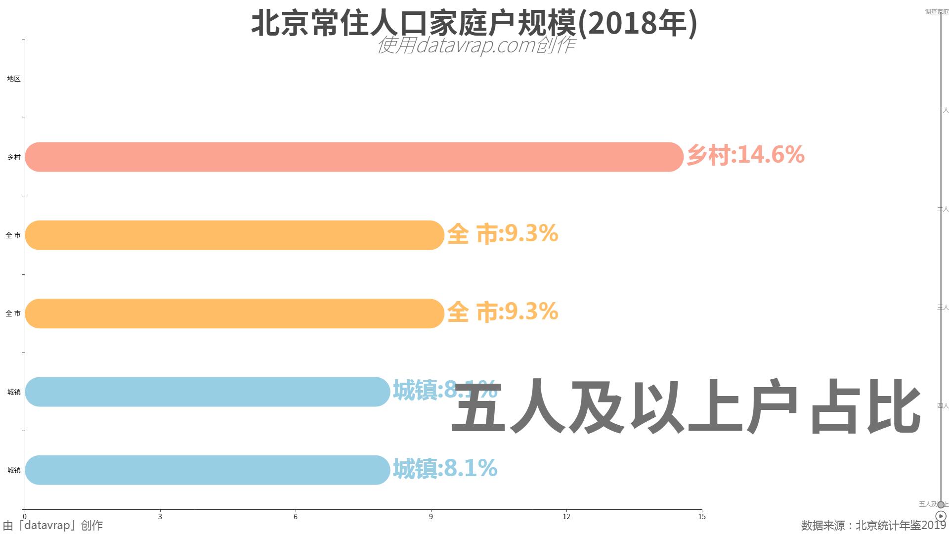 北京常住人口家庭户规模(2018年)