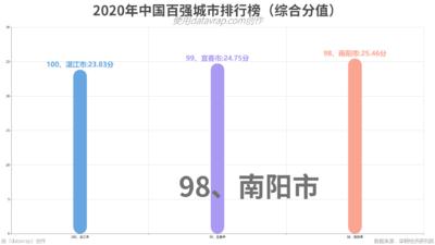 2020年中国百强城市排行榜(综合分值)