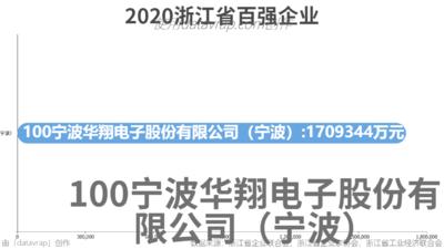 2020浙江省百强企业